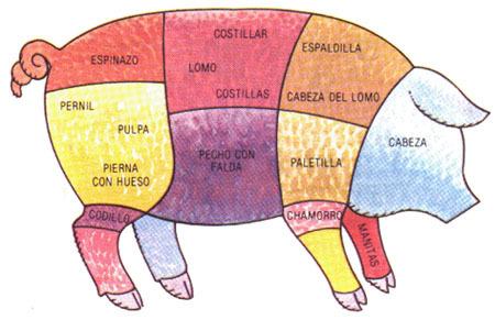 Infopork Carne De Cerdo La Mejor Cocción Para Cada Corte